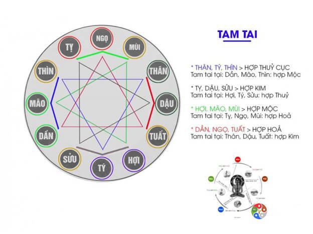 Cách tính hạn Tam tai và Cách cúng Tam Tai chi tiết mà mọi người cần biết